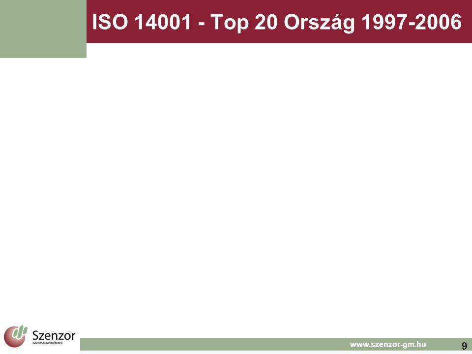 9 www.szenzor-gm.hu ISO 14001 - Top 20 Ország 1997-2006