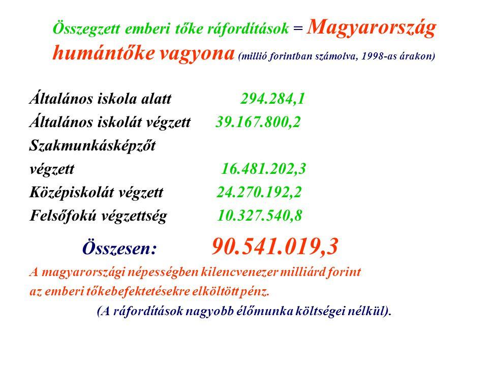 Összegzett emberi tőke ráfordítások = Magyarország humántőke vagyona (millió forintban számolva, 1998-as árakon) Általános iskola alatt 294.284,1 Álta