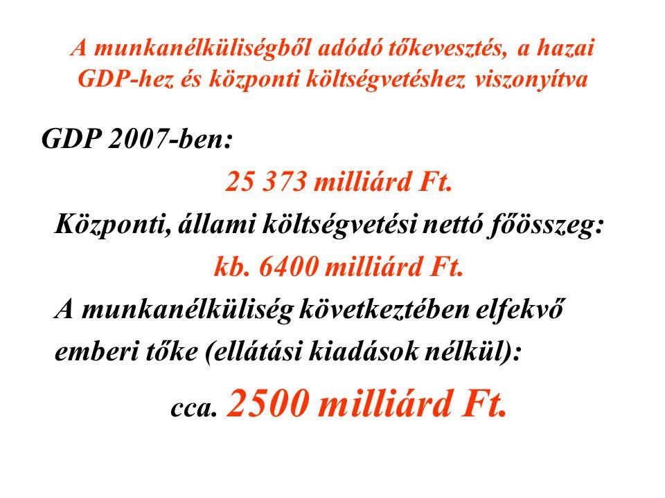 A munkanélküliségből adódó tőkevesztés, a hazai GDP-hez és központi költségvetéshez viszonyítva GDP 2007-ben: 25 373 milliárd Ft. Központi, állami köl