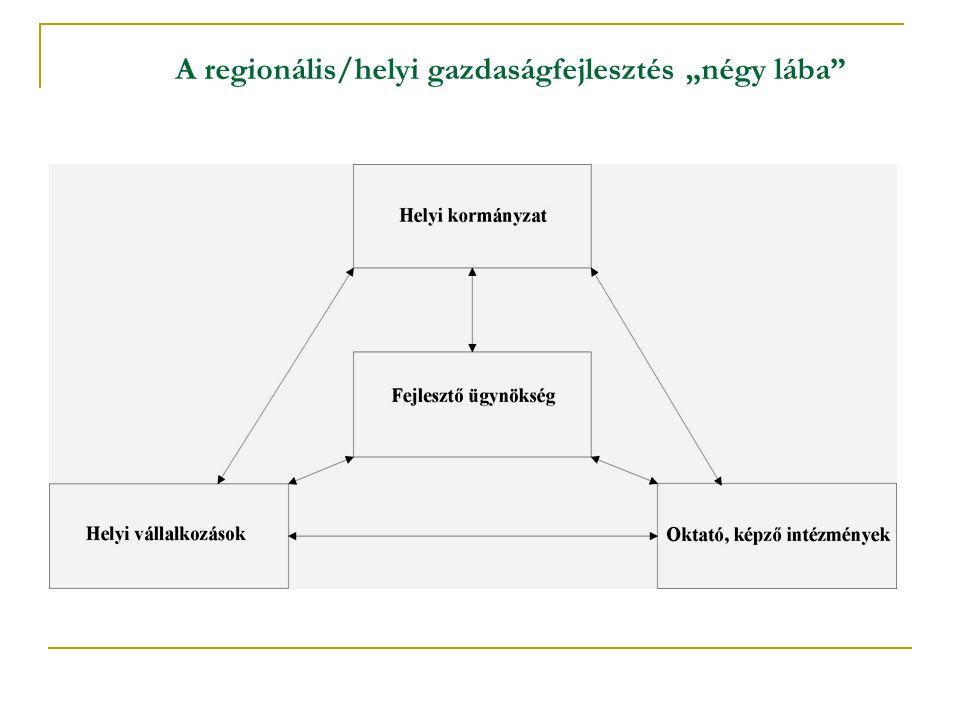 """A regionális/helyi gazdaságfejlesztés """"négy lába"""""""