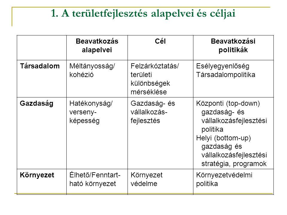 1. A területfejlesztés alapelvei és céljai Beavatkozás alapelvei CélBeavatkozási politikák TársadalomMéltányosság/ kohézió Felzárkóztatás/ területi kü