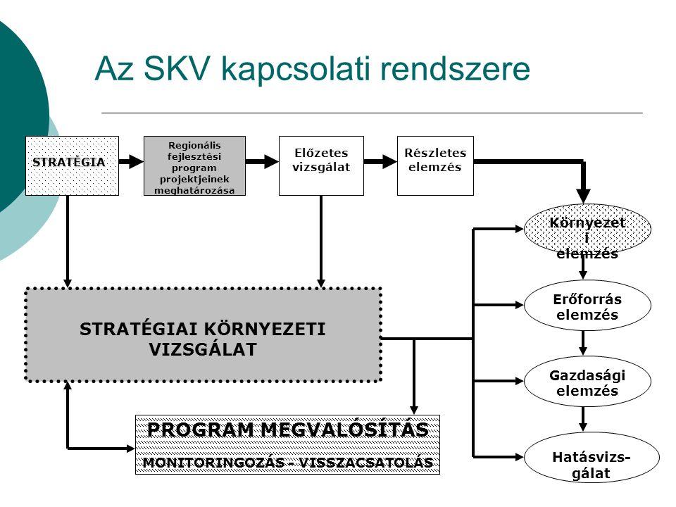 Az SKV kapcsolati rendszere STRATÉGIA Előzetes vizsgálat Részletes elemzés Erőforrás elemzés Gazdasági elemzés Környezet i elemzés Hatásvizs- gálat Regionális fejlesztési program projektjeinek meghatározása STRATÉGIAI KÖRNYEZETI VIZSGÁLAT PROGRAM MEGVALÓSÍTÁS MONITORINGOZÁS - VISSZACSATOLÁS