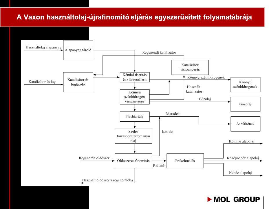A Vaxon használtolaj-újrafinomító eljárás egyszerűsített folyamatábrája