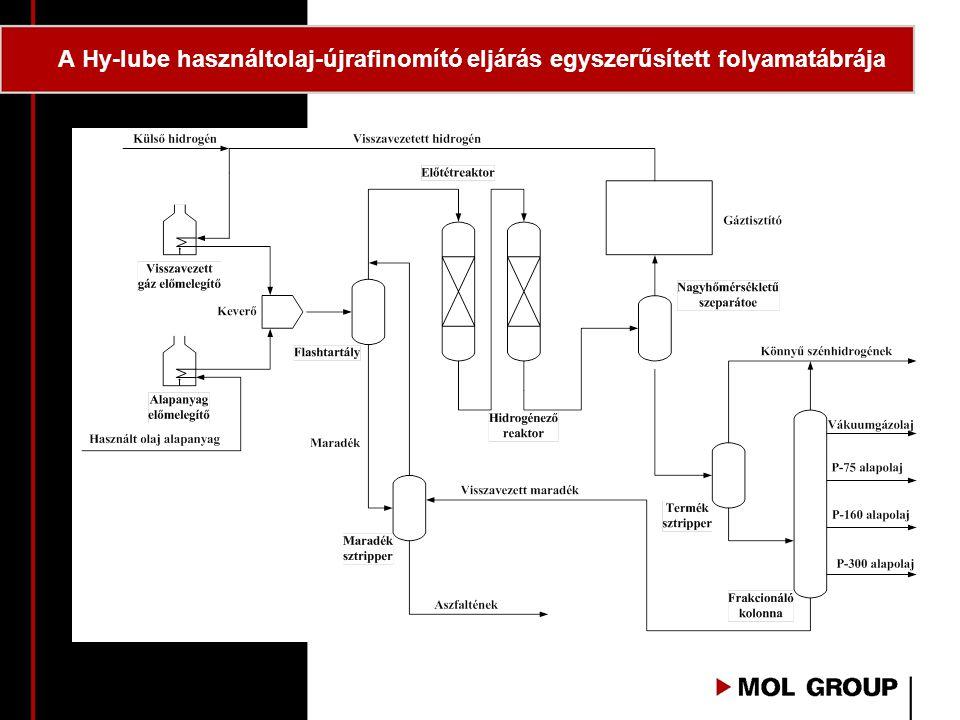 A Hy-lube használtolaj-újrafinomító eljárás egyszerűsített folyamatábrája