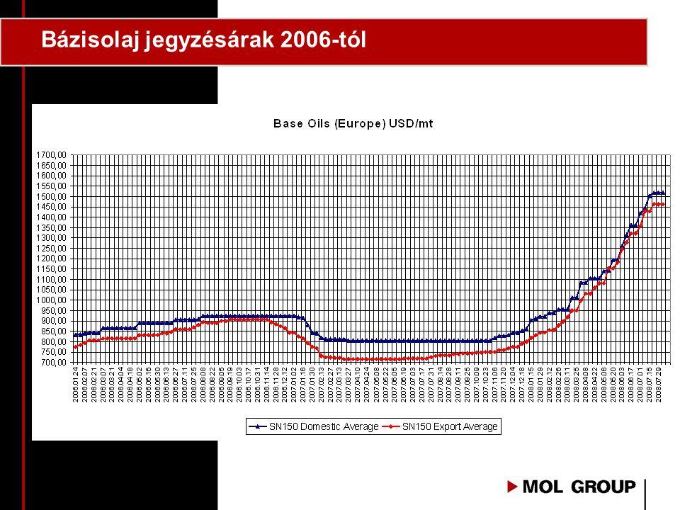 Bázisolaj jegyzésárak 2006-tól