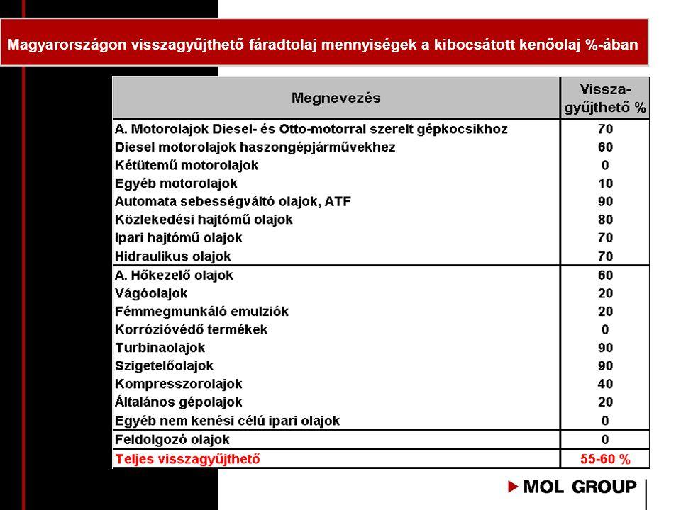 Magyarországon visszagyűjthető fáradtolaj mennyiségek a kibocsátott kenőolaj %-ában