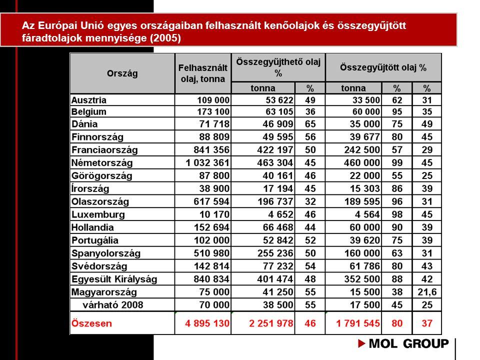 Az Európai Unió egyes országaiban felhasznált kenőolajok és összegyűjtött fáradtolajok mennyisége (2005)