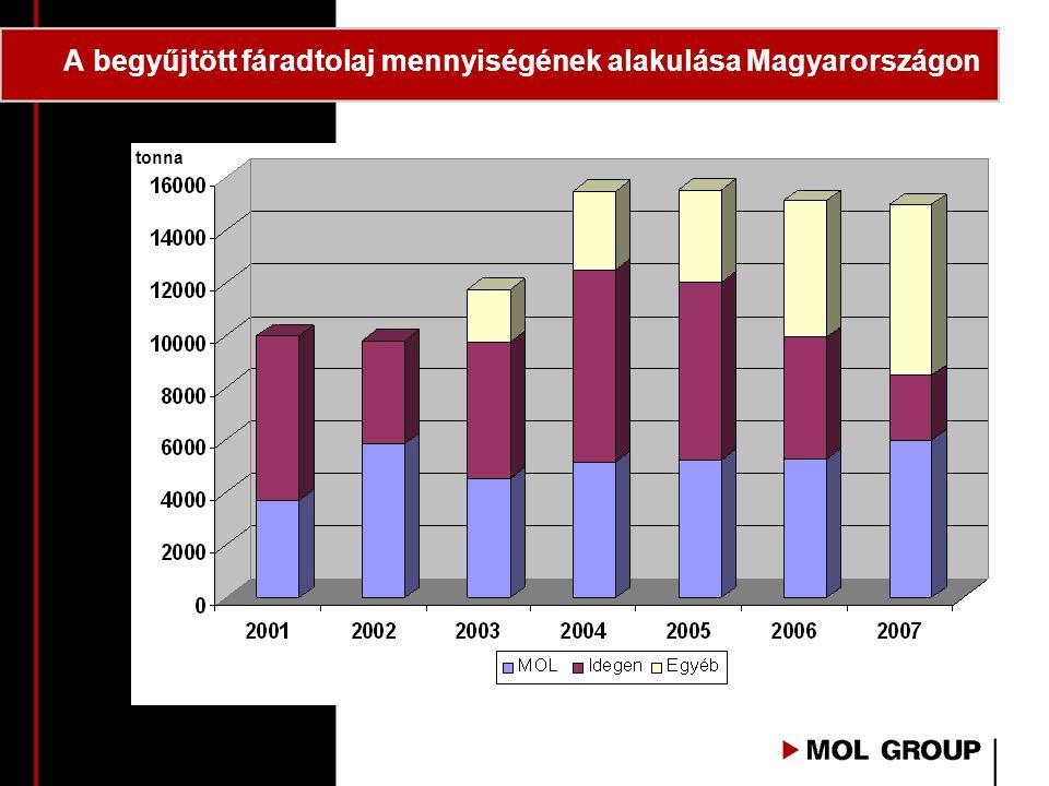A begyűjtött fáradtolaj mennyiségének alakulása Magyarországon tonna
