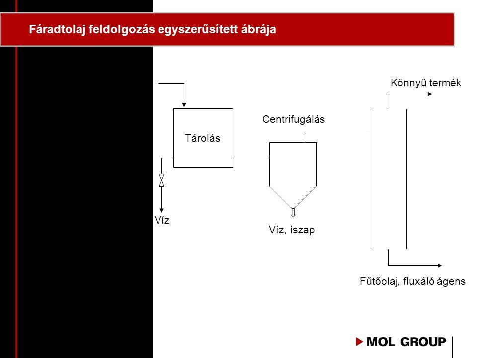 Fáradtolaj feldolgozás egyszerűsített ábrája Tárolás Centrifugálás Víz, iszap Víz Könnyű termék Fűtőolaj, fluxáló ágens