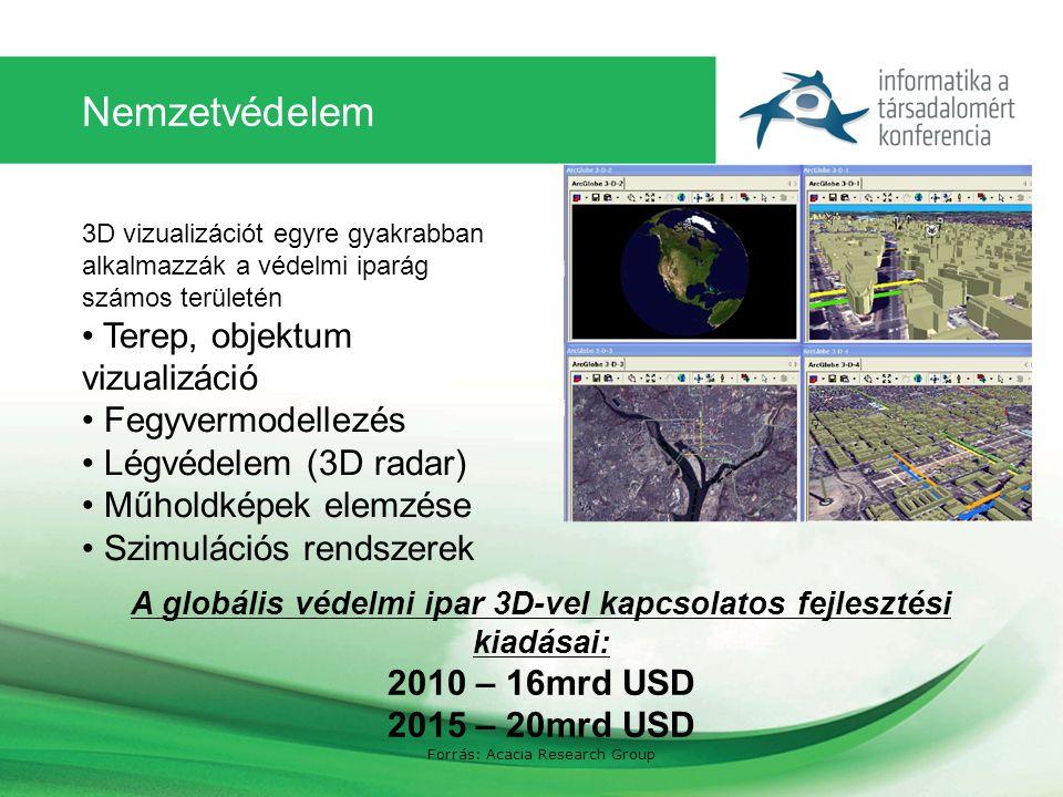 Nemzetvédelem 3D vizualizációt egyre gyakrabban alkalmazzák a védelmi iparág számos területén Terep, objektum vizualizáció Fegyvermodellezés Légvédelem (3D radar) Műholdképek elemzése Szimulációs rendszerek A globális védelmi ipar 3D-vel kapcsolatos fejlesztési kiadásai: 2010 – 16mrd USD 2015 – 20mrd USD Forrás: Acacia Research Group