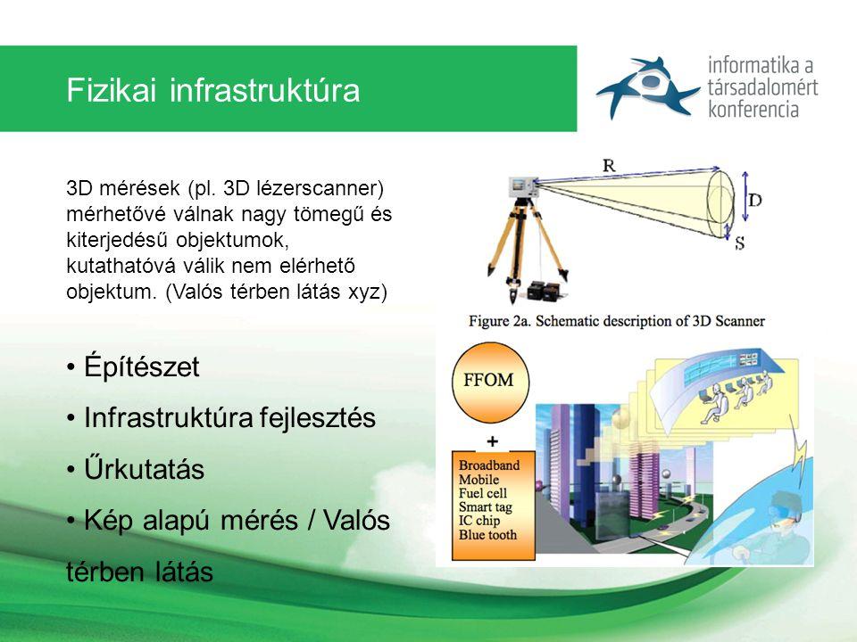 Fizikai infrastruktúra 3D mérések (pl.