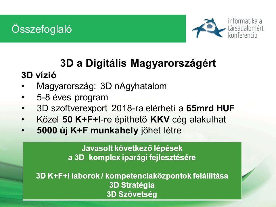 Összefoglaló 3D a Digitális Magyarországért 3D vízió Magyarország: 3D nAgyhatalom 5-8 éves program 3D szoftverexport 2018-ra elérheti a 65mrd HUF Közel 50 K+F+I-re építhető KKV cég alakulhat 5000 új K+F munkahely jöhet létre Javasolt következő lépések a 3D komplex iparági fejlesztésére 3D K+F+I laborok / kompetenciaközpontok felállítása 3D Stratégia 3D Szövetség