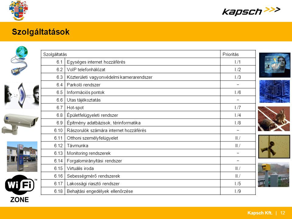 | 12Kapsch Kft. Szolgáltatások SzolgáltatásPrioritás 6.1Egységes internet hozzáférésI./1 6.2VoIP telefonhálózatI./2 6.3Közterületi vagyonvédelmi kamer