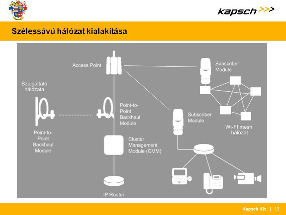 | 13Kapsch Kft. Szélessávú hálózat kialakítása