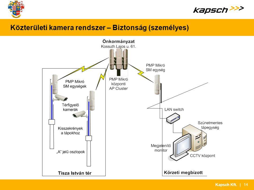 | 14Kapsch Kft. Közterületi kamera rendszer – Biztonság (személyes)