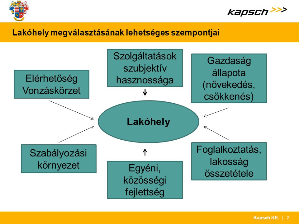 | 2Kapsch Kft. Lakóhely megválasztásának lehetséges szempontjai Gazdaság állapota (növekedés, csökkenés) Lakóhely Szolgáltatások szubjektív hasznosság