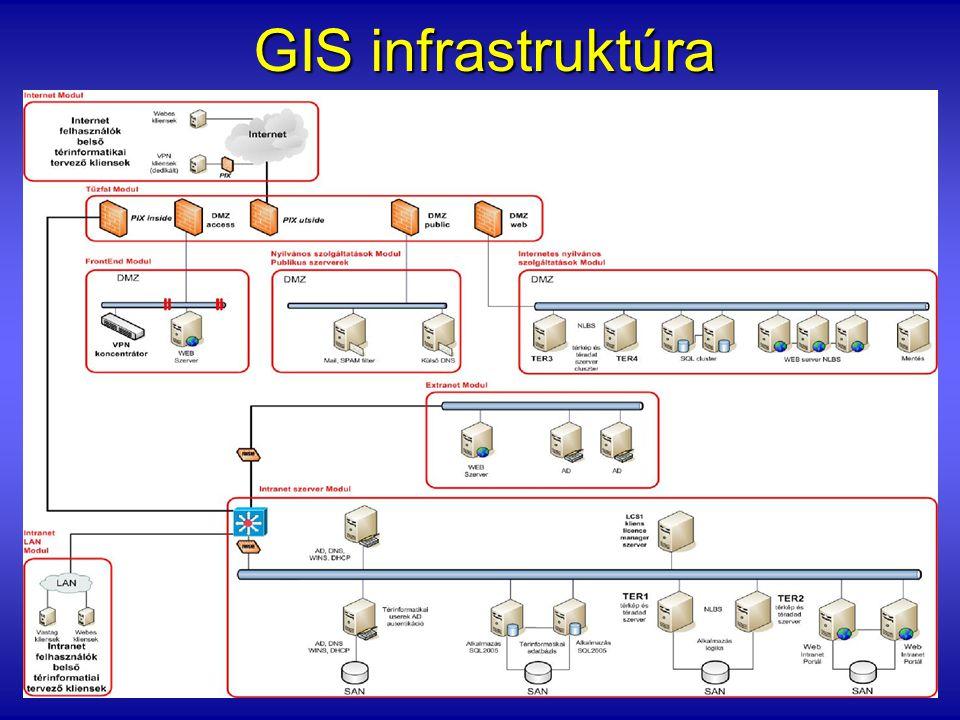 Szoftverkörnyezet Térinformatikai kliensek: MS Windows XP Prof.