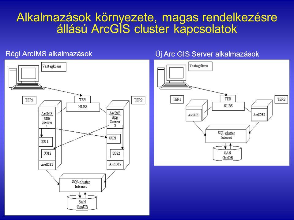 Alkalmazások környezete, magas rendelkezésre állású ArcGIS cluster kapcsolatok Régi ArcIMS alkalmazások Új Arc GIS Server alkalmazások