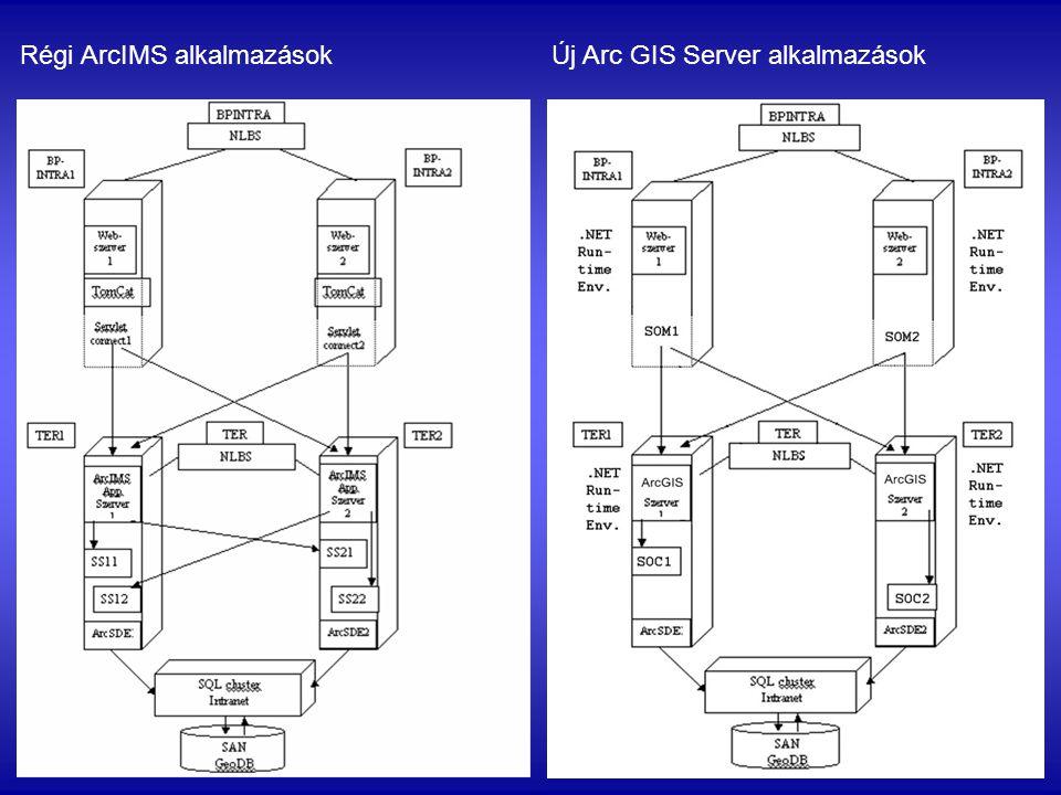 Térinformatikai adatkapcsolatok Alap adatbázisok: Földhivatali digitális alaptérkép (DAT); Fővárosi Szabályozási Keretterv (FSZKT); Budapest teljes ortofotó-adatbázisa(2005, 25 cm/pixel); Közúthálózat csomóponti adatbázisa.