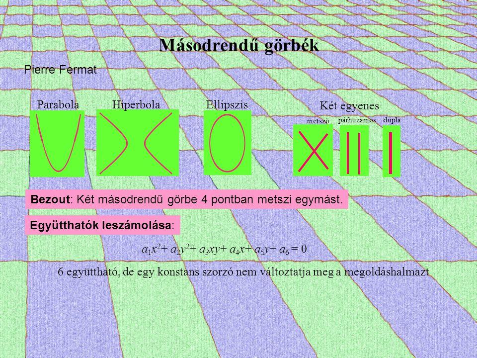 Másodrendű görbék Bezout: Két másodrendű görbe 4 pontban metszi egymást. Együtthatók leszámolása: a 1 x 2 + a 2 y 2 + a 3 xy+ a 4 x+ a 5 y+ a 6 = 0 6