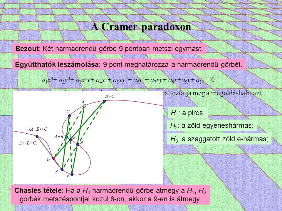 A Cramer paradoxon Bezout: Két harmadrendű görbe 9 pontban metszi egymást. Együtthatók leszámolása: 9 pont meghatározza a harmadrendű görbét. a 1 x 3