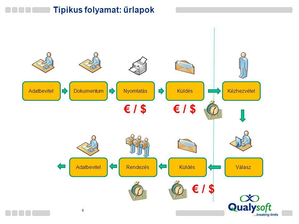 Tipikus folyamat: űrlapok 4 AdatbevitelDokumentumNyomtatásKüldésKézhezvétel Válasz € / $ KüldésRendezésAdatbevitel € / $