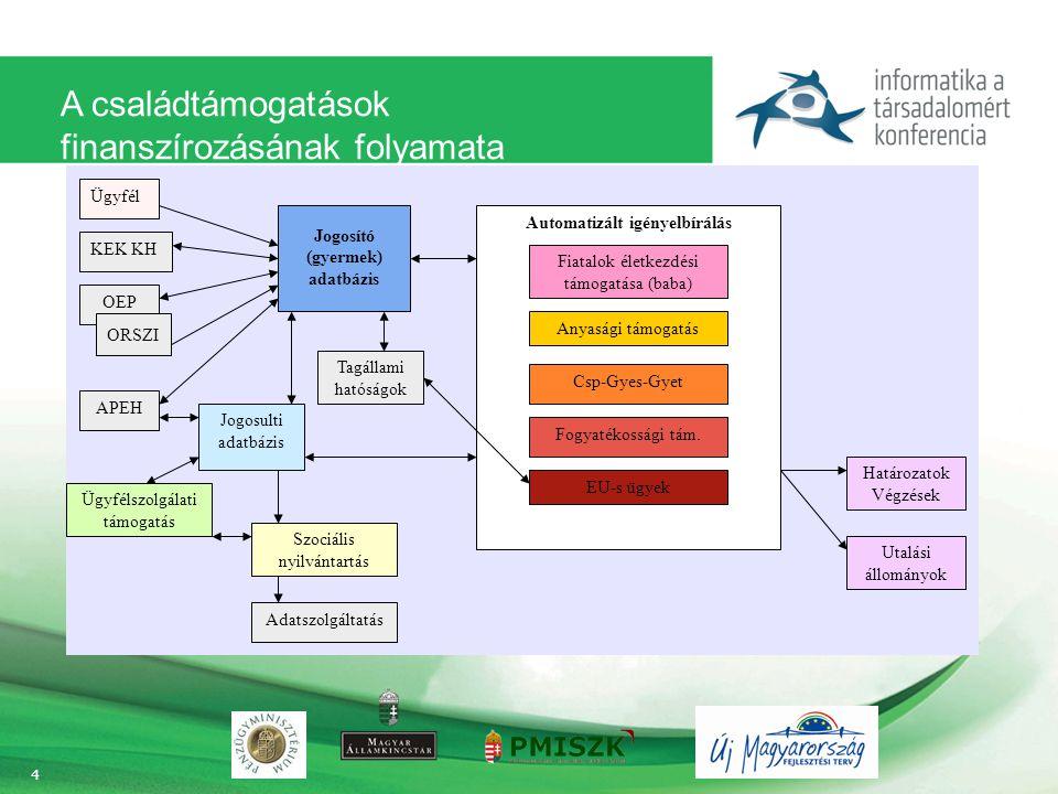 A családtámogatások finanszírozásának folyamata 4 Tagállami hatóságok Automatizált igényelbírálás Határozatok Végzések Utalási állományok Jogosulti adatbázis Szociális nyilvántartás Adatszolgáltatás Jogosító (gyermek) adatbázis Fiatalok életkezdési támogatása (baba) Csp-Gyes-Gyet Anyasági támogatás Fogyatékossági tám.