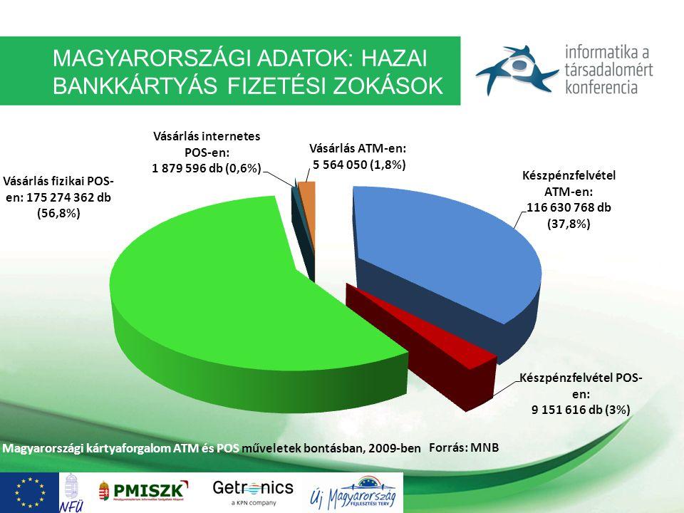 MAGYARORSZÁGI ADATOK: ELFOGADÓHELYEK SZÁMA Készpénzfelvételi POS berendezések száma*: 11 131 db Kereskedői elfogadóhelyeken üzemelő POS berendezések száma*: 59 115 db Forrás: MNB, 2009.