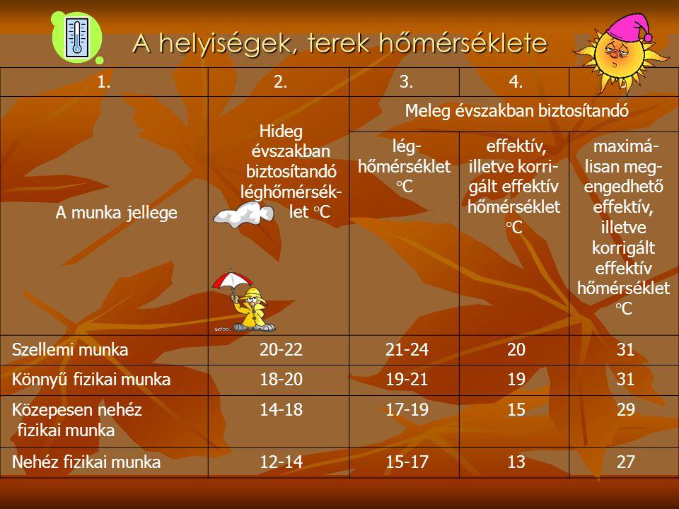 A helyiségek, terek hőmérséklete 1. 2. 3. 4. 5. A munka jellege Hideg évszakban biztosítandó léghőmérsék- let °C Meleg évszakban biztosítandó lég- hőm
