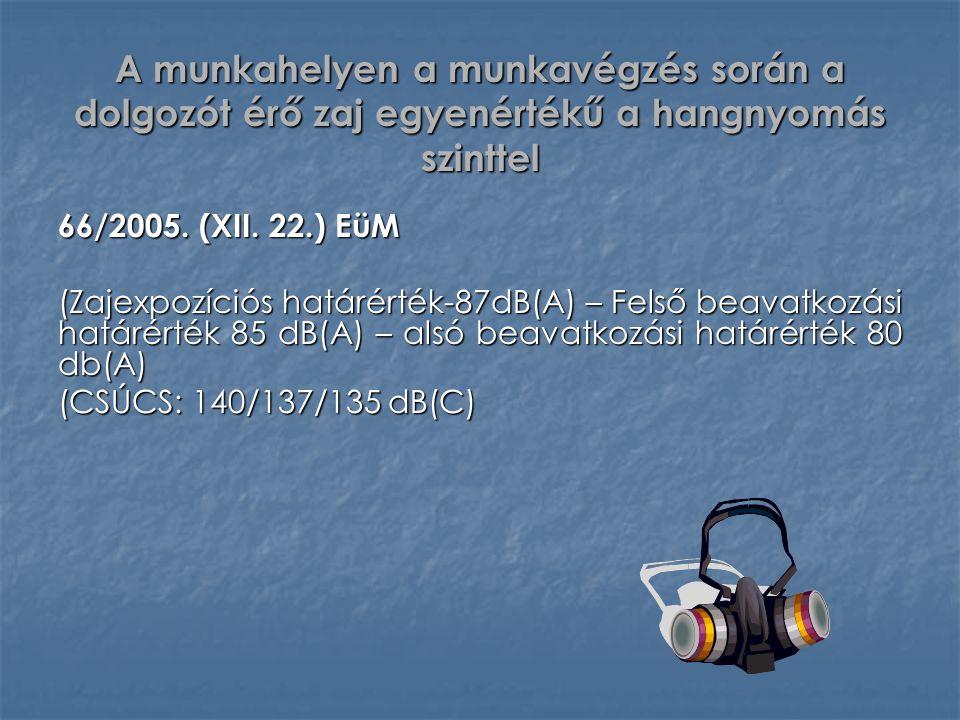 A munkahelyen a munkavégzés során a dolgozót érő zaj egyenértékű a hangnyomás szinttel 66/2005. (XII. 22.) EüM (Zajexpozíciós határérték-87dB(A) – Fel