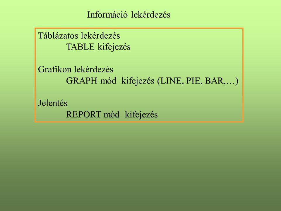 Információ lekérdezés Táblázatos lekérdezés TABLE kifejezés Grafikon lekérdezés GRAPH mód kifejezés (LINE, PIE, BAR,…) Jelentés REPORT mód kifejezés