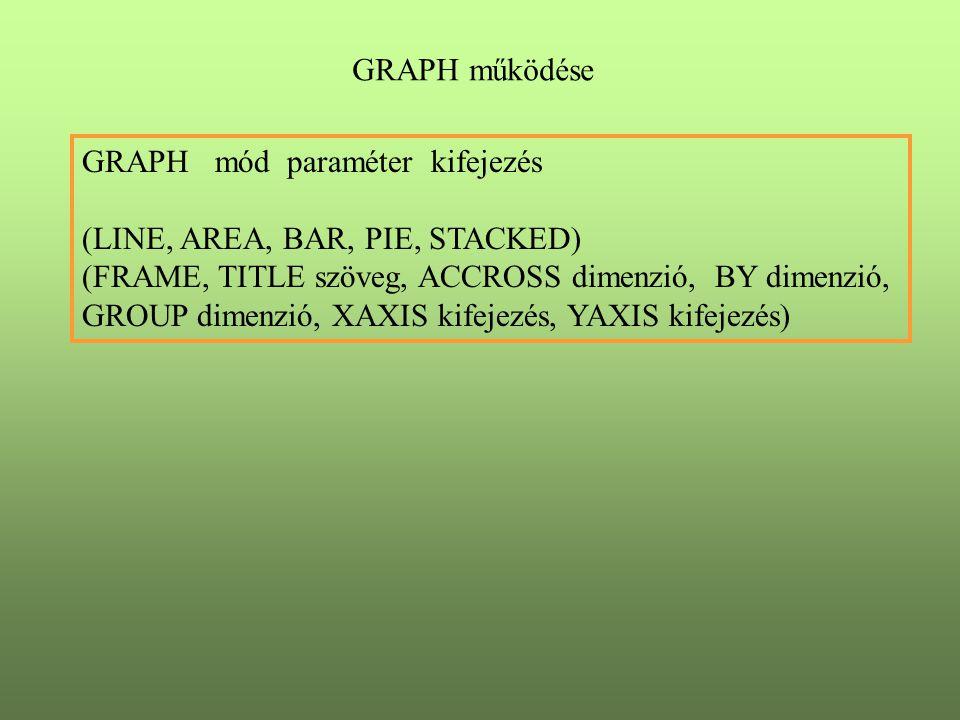 GRAPH működése GRAPH mód paraméter kifejezés (LINE, AREA, BAR, PIE, STACKED) (FRAME, TITLE szöveg, ACCROSS dimenzió, BY dimenzió, GROUP dimenzió, XAXIS kifejezés, YAXIS kifejezés)