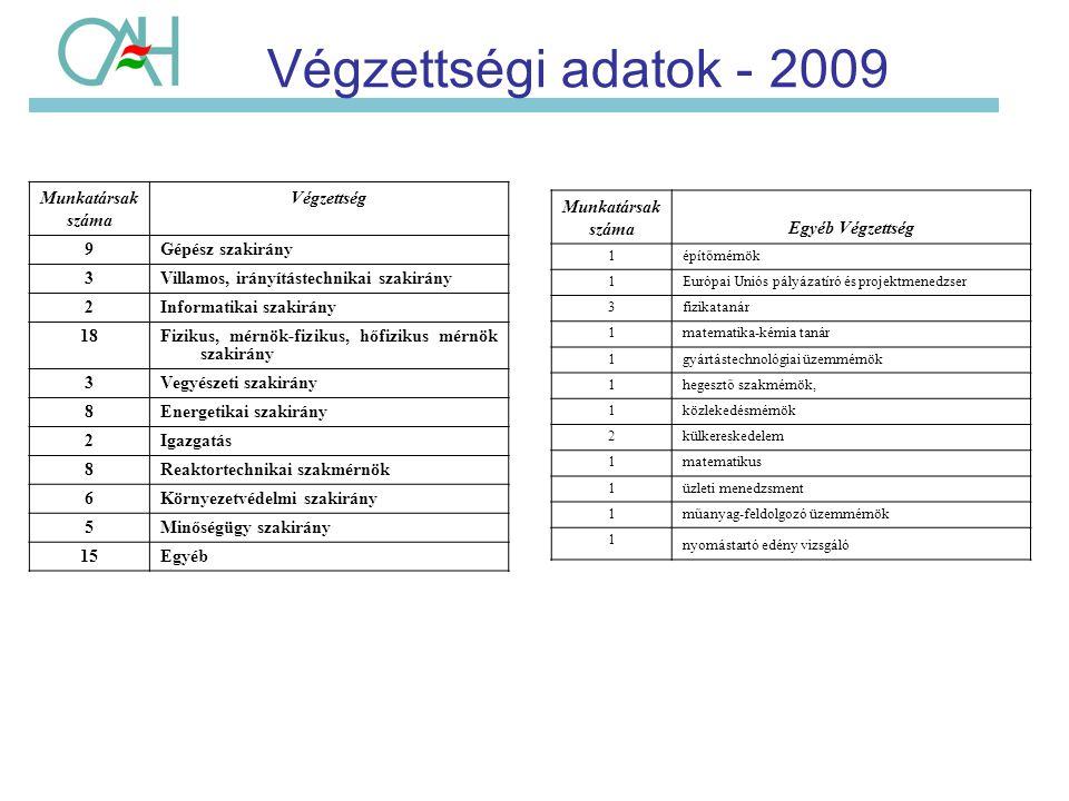 Végzettségi adatok - 2009 Munkatársak száma Végzettség 9Gépész szakirány 3Villamos, irányítástechnikai szakirány 2Informatikai szakirány 18Fizikus, mé
