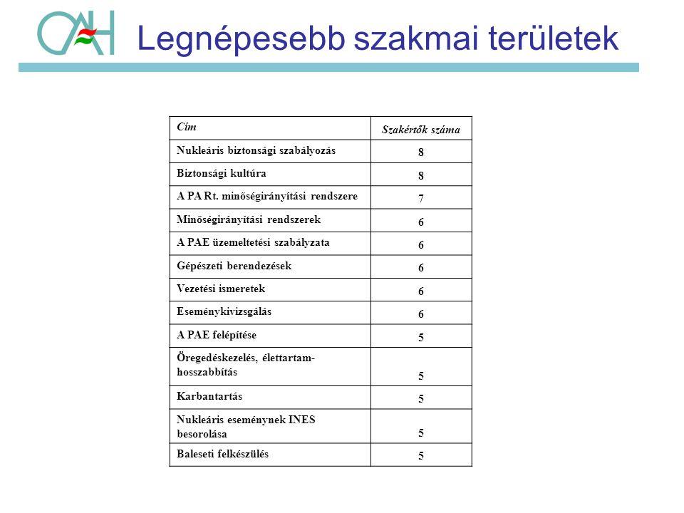 Legnépesebb szakmai területek Cím Szakértők száma Nukleáris biztonsági szabályozás 8 Biztonsági kultúra 8 A PA Rt. minőségirányítási rendszere 7 Minős