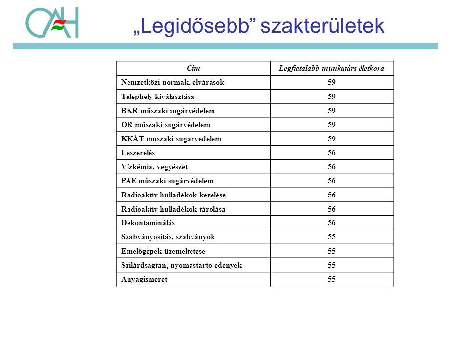 Konklúzió A hatósági munka: 1.Sokrétű szakmai felkészültséget igényel 2.A kutatás-fejlesztési eredmények folyamatos feldolgozása, terjesztése és hazai koordinálása szükségszerű (folyamatos tanulás!) 3.Több területen jelentkezik folyamatos szakember igény 4.A nukleáris ipar fejlődése miatt hosszú távon folyamatos fejlesztést igényel 5.Várjuk a fiatal, kihívásokat és a szakmát szerető fiatal szakembereket