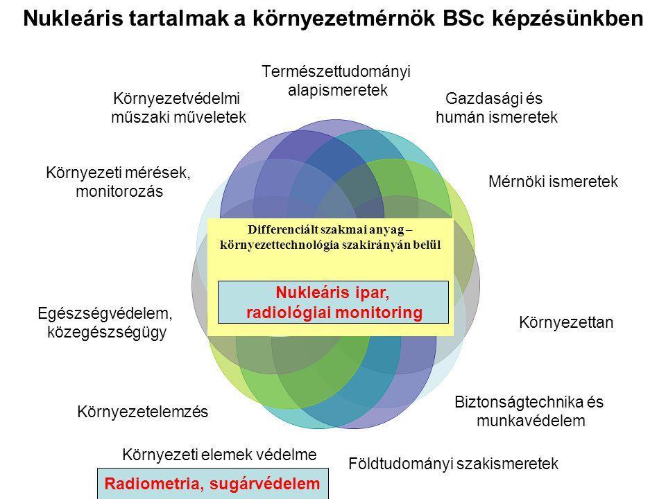 Nukleáris tartalmak a környezetmérnök BSc képzésünkben Természettudományi alapismeretek Gazdasági és humán ismeretek Mérnöki ismeretek Környezettan Bi