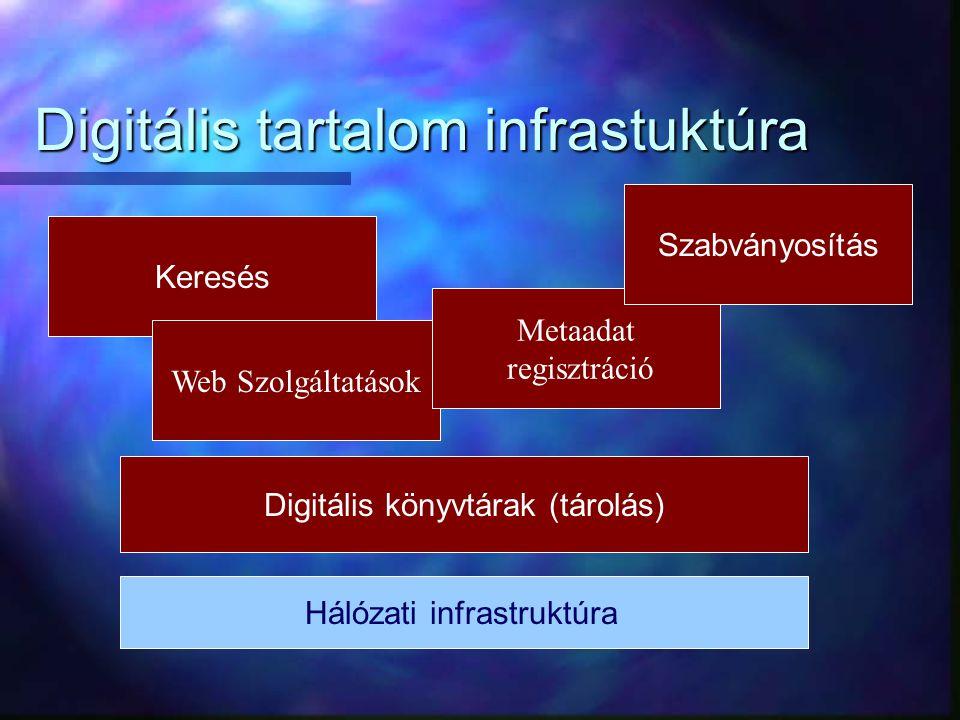 Digitális tartalom infrastuktúra Hálózati infrastruktúra Digitális könyvtárak (tárolás) Keresés Web Szolgáltatások Metaadat regisztráció Szabványosítás