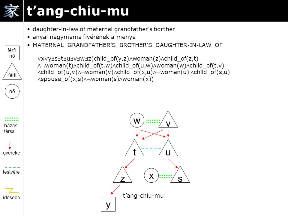 t'ang-chiu-mu daughter-in-law of maternal grandfather's borther anyai nagymama fivérének a menye MATERNAL_GRANDFATHER'S_BROTHER'S_DAUGHTER-IN-LAW_OF ∀