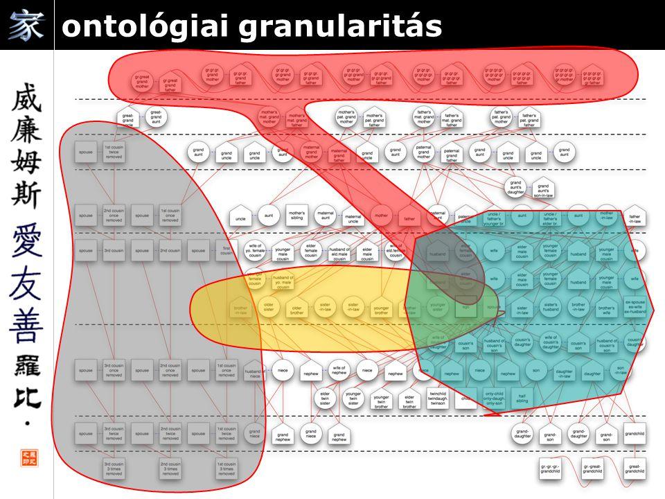 ontológiai granularitás