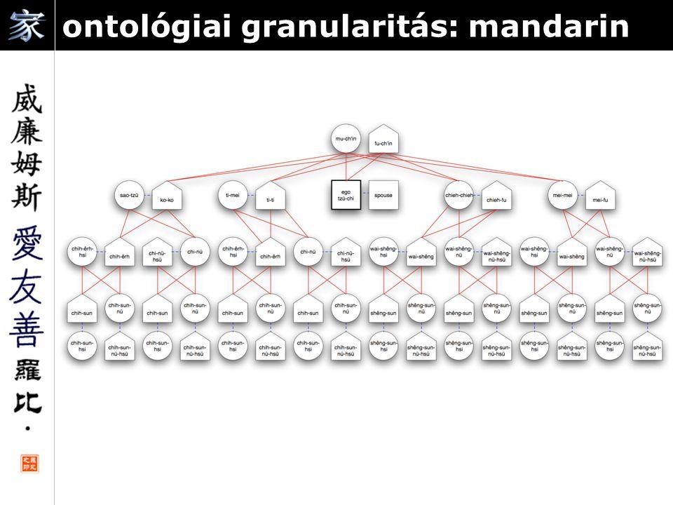 ontológiai granularitás: mandarin ū