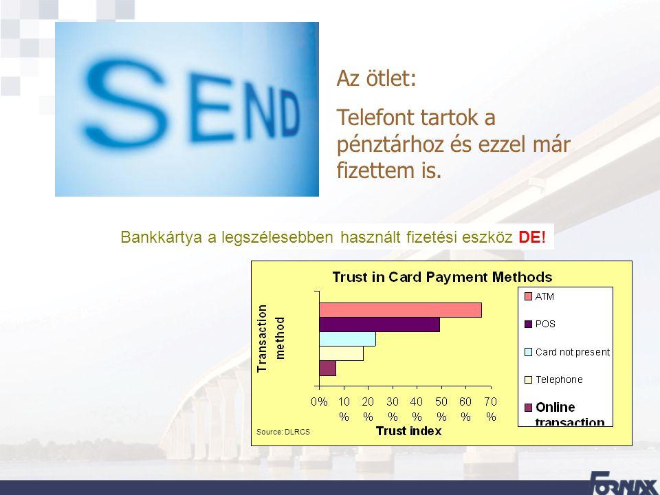 Bankkártya a legszélesebben használt fizetési eszköz DE! Source: DLRCS Az ötlet: Telefont tartok a pénztárhoz és ezzel már fizettem is.