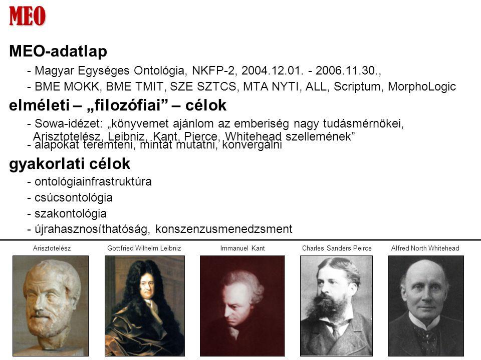 MEO MEO-adatlap - Magyar Egységes Ontológia, NKFP-2, 2004.12.01.