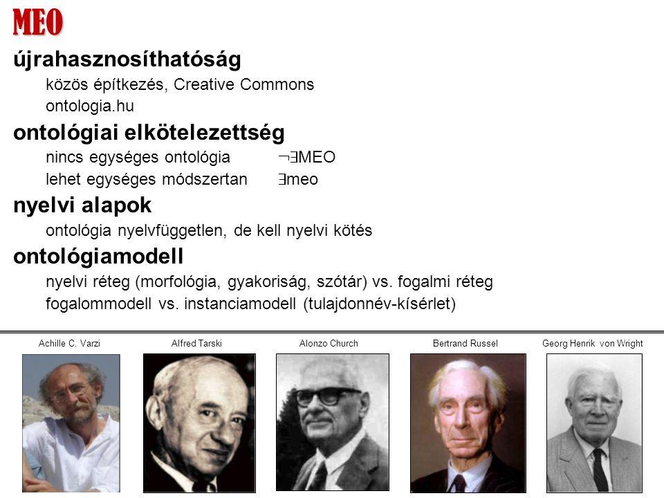 MEO újrahasznosíthatóság közös építkezés, Creative Commons ontologia.hu ontológiai elkötelezettség nincs egységes ontológia  MEO lehet egységes módszertan  meo nyelvi alapok ontológia nyelvfüggetlen, de kell nyelvi kötés ontológiamodell nyelvi réteg (morfológia, gyakoriság, szótár) vs.