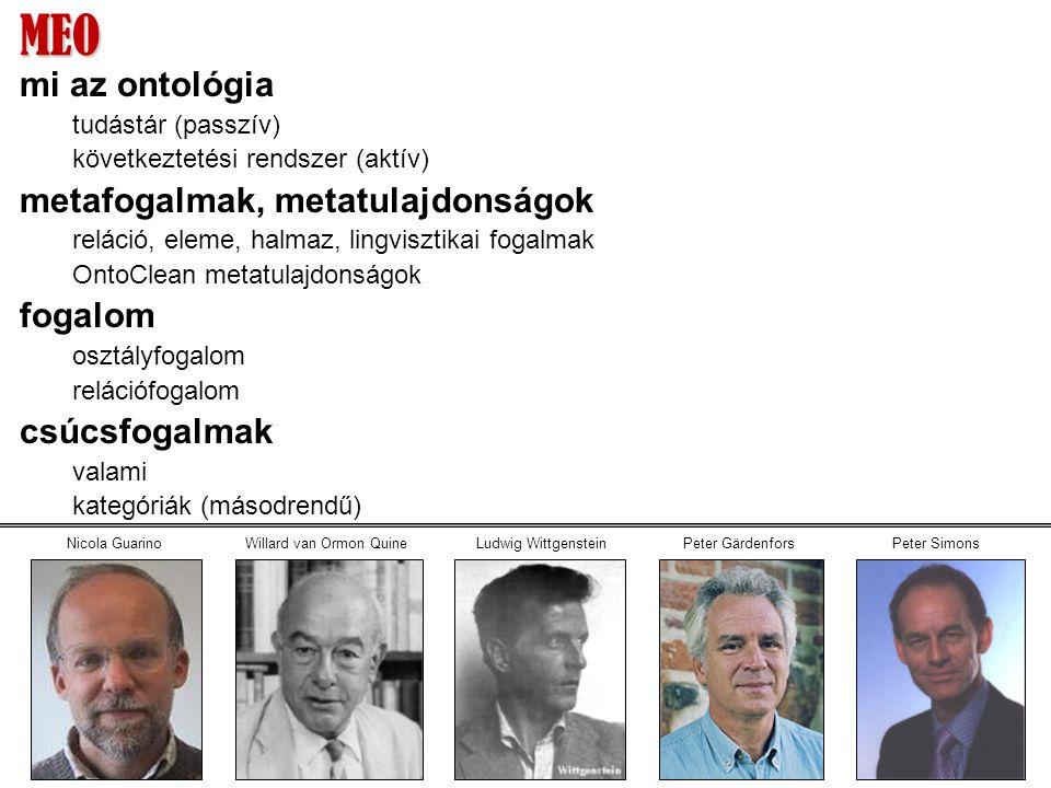 MEO mi az ontológia tudástár (passzív) következtetési rendszer (aktív) metafogalmak, metatulajdonságok reláció, eleme, halmaz, lingvisztikai fogalmak OntoClean metatulajdonságok fogalom osztályfogalom relációfogalom csúcsfogalmak valami kategóriák (másodrendű) Peter SimonsPeter GärdenforsLudwig WittgensteinNicola GuarinoWillard van Ormon Quine