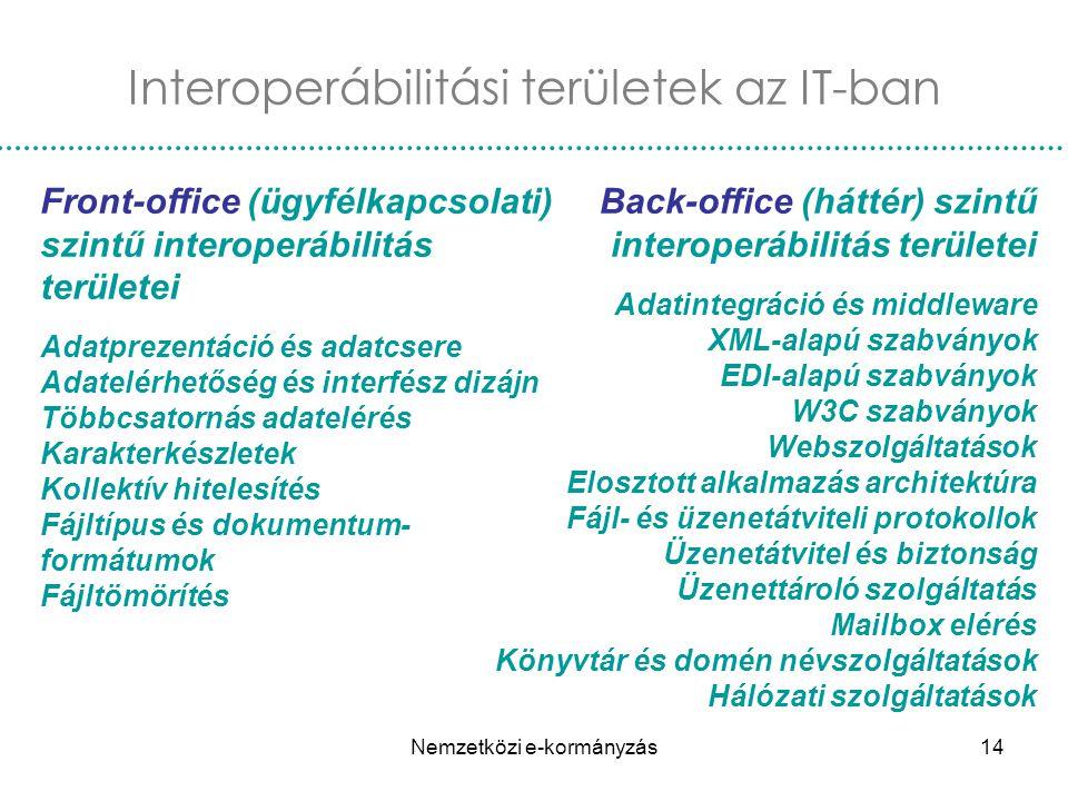 Nemzetközi e-kormányzás14 Front-office (ügyfélkapcsolati) szintű interoperábilitás területei Adatprezentáció és adatcsere Adatelérhetőség és interfész