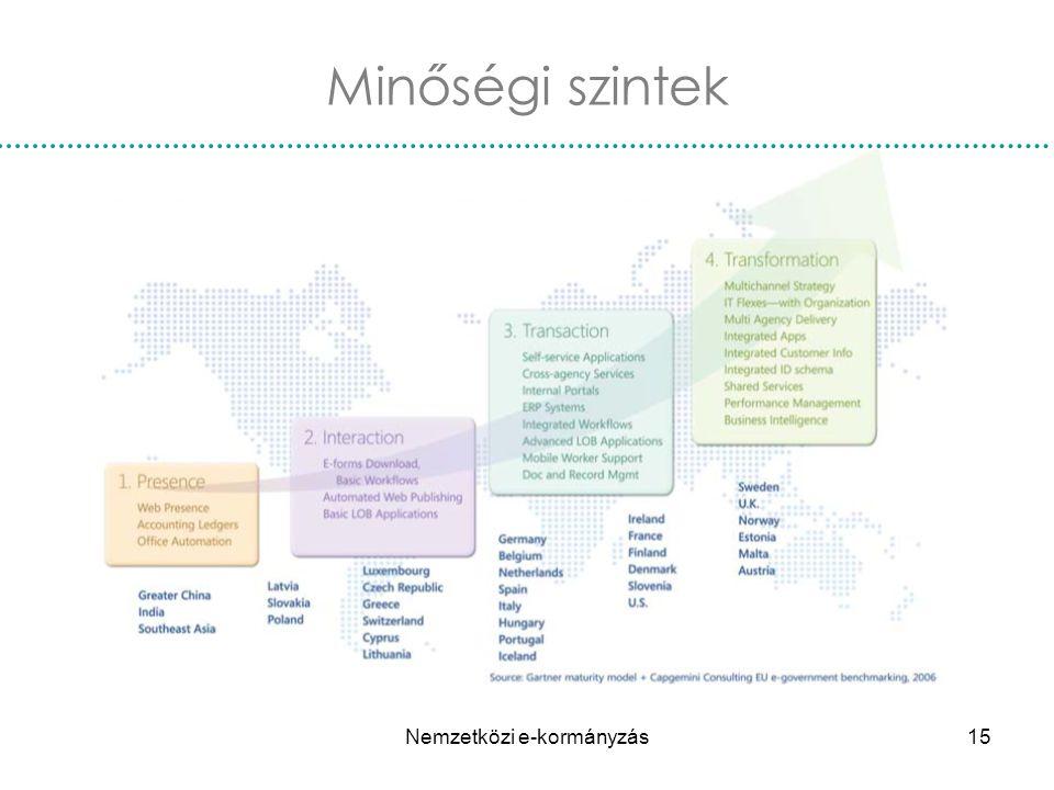 Nemzetközi e-kormányzás15 Minőségi szintek