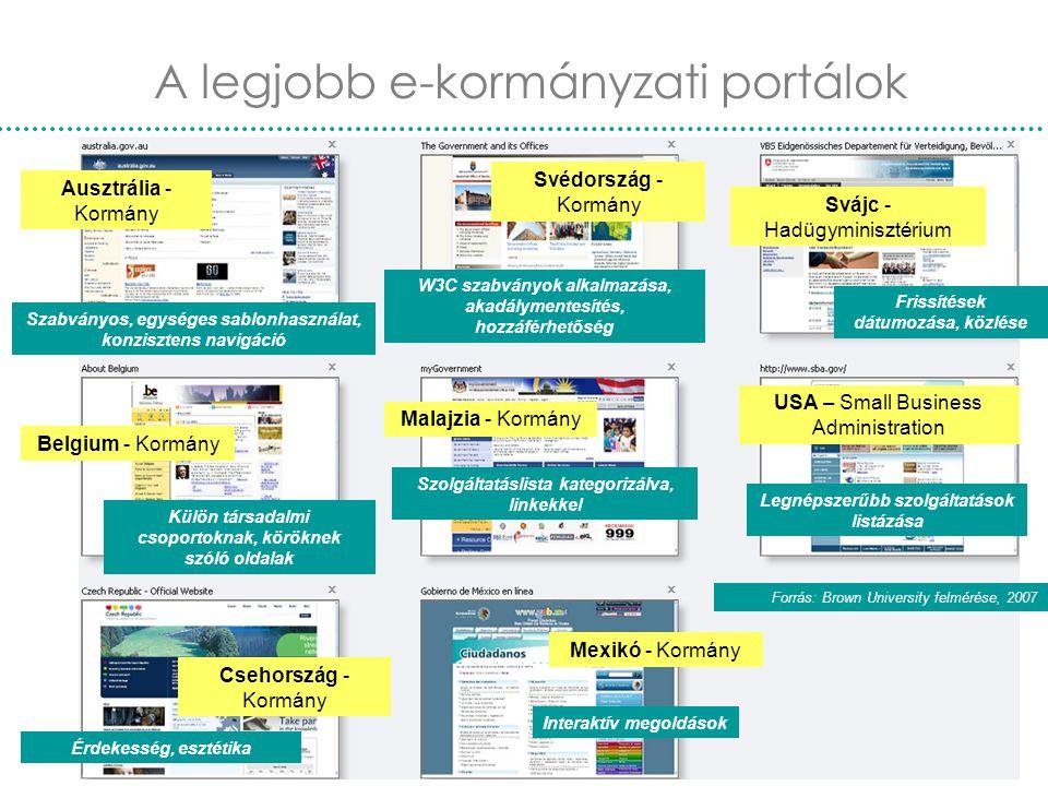 Nemzetközi e-kormányzás21 A legjobb e-kormányzati portálok Szabványos, egységes sablonhasználat, konzisztens navigáció W3C szabványok alkalmazása, aka
