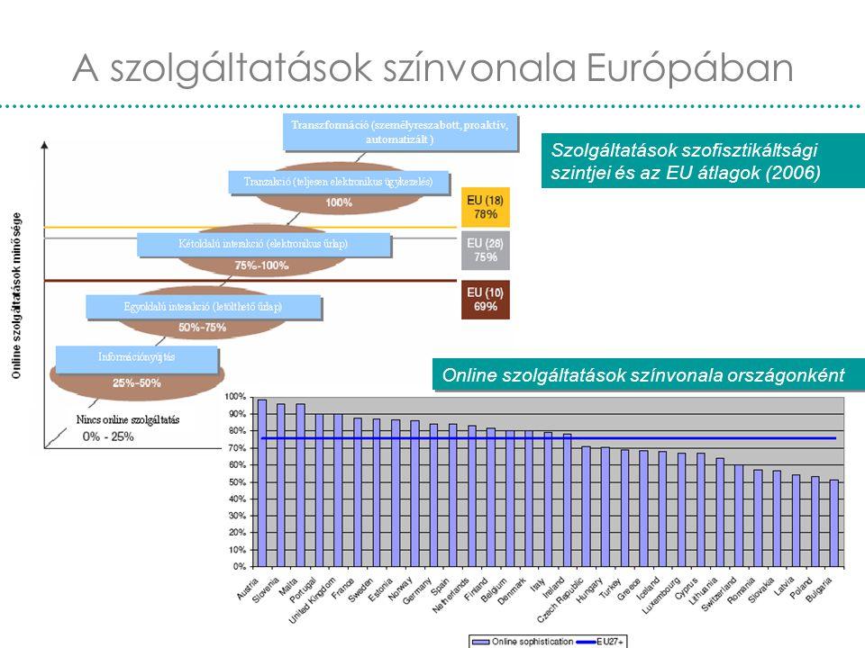 Nemzetközi e-kormányzás22 A szolgáltatások színvonala Európában Transzformáció (személyreszabott, proaktív, automatizált ) Online szolgáltatások színv