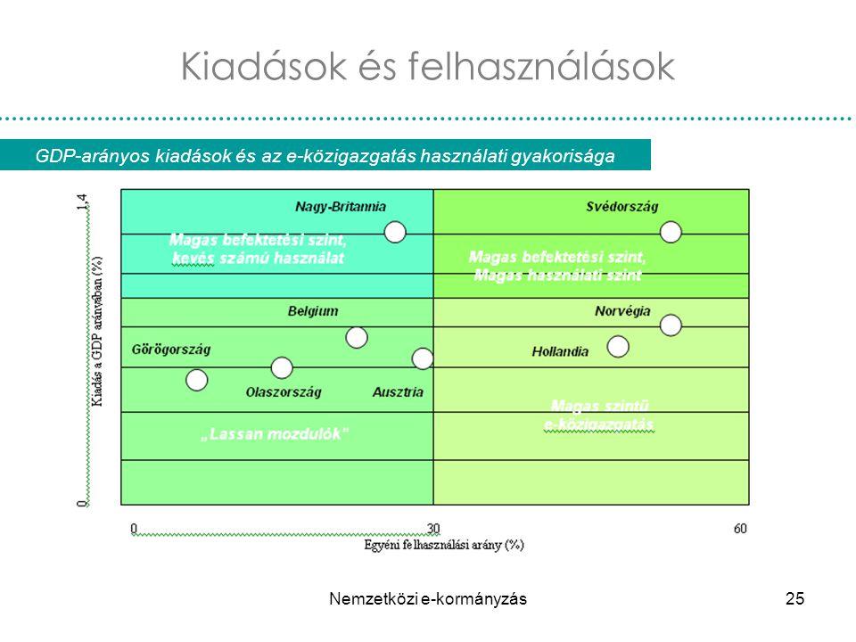 Nemzetközi e-kormányzás25 GDP-arányos kiadások és az e-közigazgatás használati gyakorisága Kiadások és felhasználások