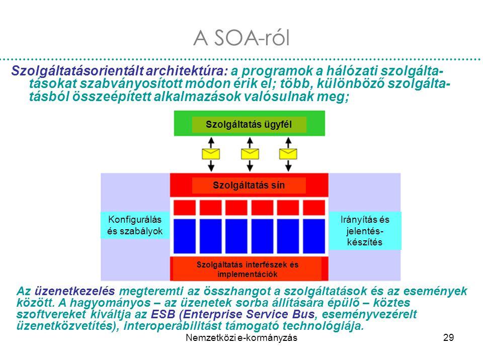 Nemzetközi e-kormányzás29 A SOA-ról Szolgáltatásorientált architektúra: a programok a hálózati szolgálta- tásokat szabványosított módon érik el; több,